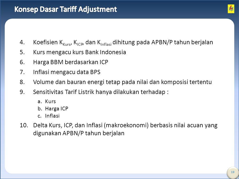 19 4.Koefisien K Kurs, K ICP, dan K Inflasi dihitung pada APBN/P tahun berjalan 5.Kurs mengacu kurs Bank Indonesia 6.Harga BBM berdasarkan ICP 7.Infla
