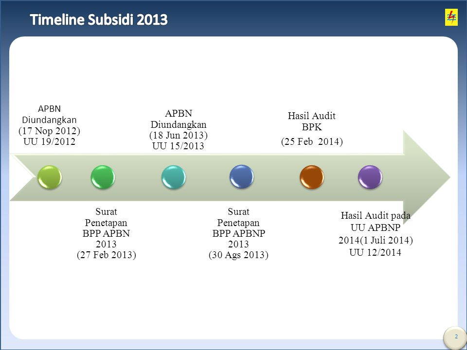 2 APBN Diundangkan (17 Nop 2012) UU 19/2012 Surat Penetapan BPP APBN 2013 (27 Feb 2013) APBN Diundangkan (18 Jun 2013) UU 15/2013 Surat Penetapan BPP