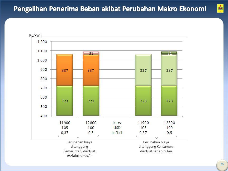 20 Perubahan biaya ditanggung Pemerintah, diadjust melalui APBN/P Perubahan biaya ditanggung Konsumen, diadjust setiap bulan Rp/kWh