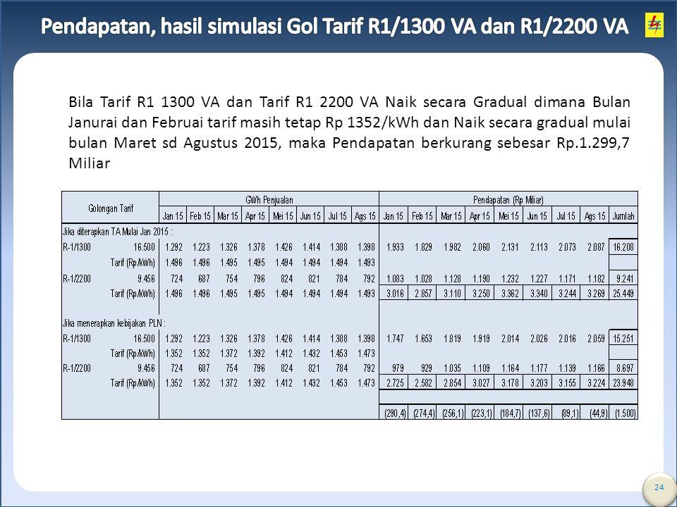 24 Bila Tarif R1 1300 VA dan Tarif R1 2200 VA Naik secara Gradual dimana Bulan Janurai dan Februai tarif masih tetap Rp 1352/kWh dan Naik secara gradu