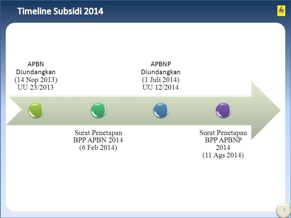 3 APBN Diundangkan (14 Nop 2013) UU 23/2013 Surat Penetapan BPP APBN 2014 (6 Feb 2014) APBNP Diundangkan (1 Juli 2014) UU 12/2014 Surat Penetapan BPP