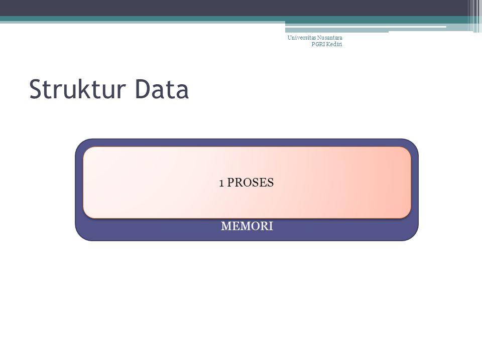 Macam Struktur Data Sederhana Array Record (Struct) Majemuk Single Linked List Stack Queue Dll.