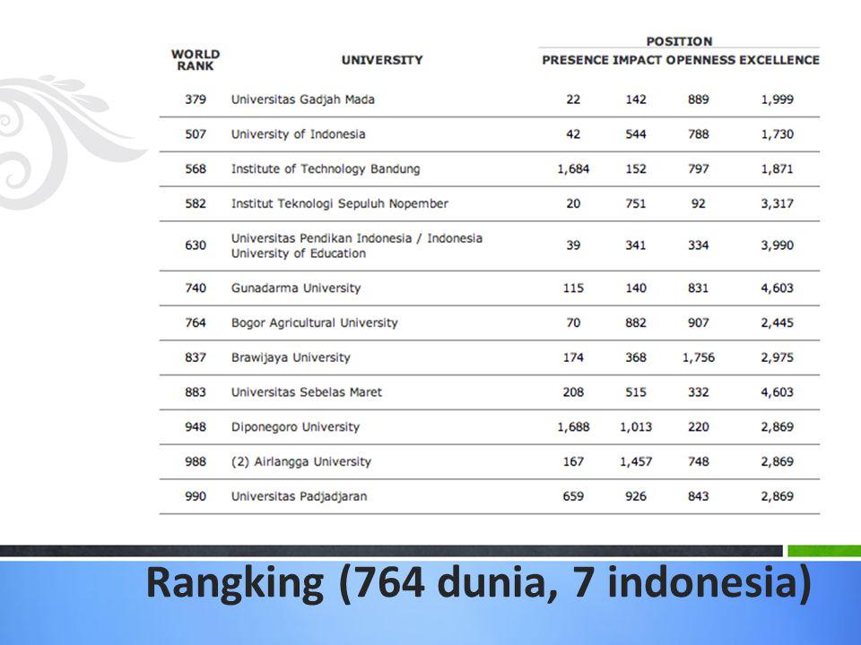 Rangking (764 dunia, 7 indonesia)
