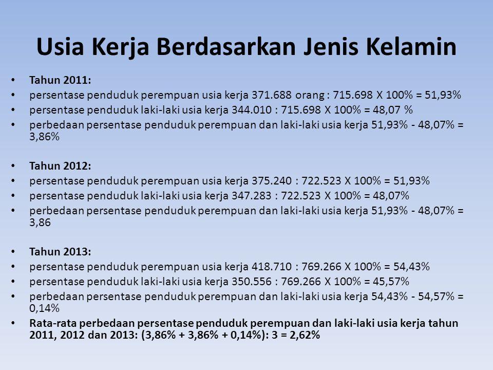 Usia Kerja Berdasarkan Jenis Kelamin Tahun 2011: persentase penduduk perempuan usia kerja 371.688 orang : 715.698 X 100% = 51,93% persentase penduduk