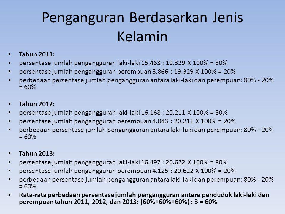 Penganguran Berdasarkan Jenis Kelamin Tahun 2011: persentase jumlah pengangguran laki-laki 15.463 : 19.329 X 100% = 80% persentase jumlah pengangguran