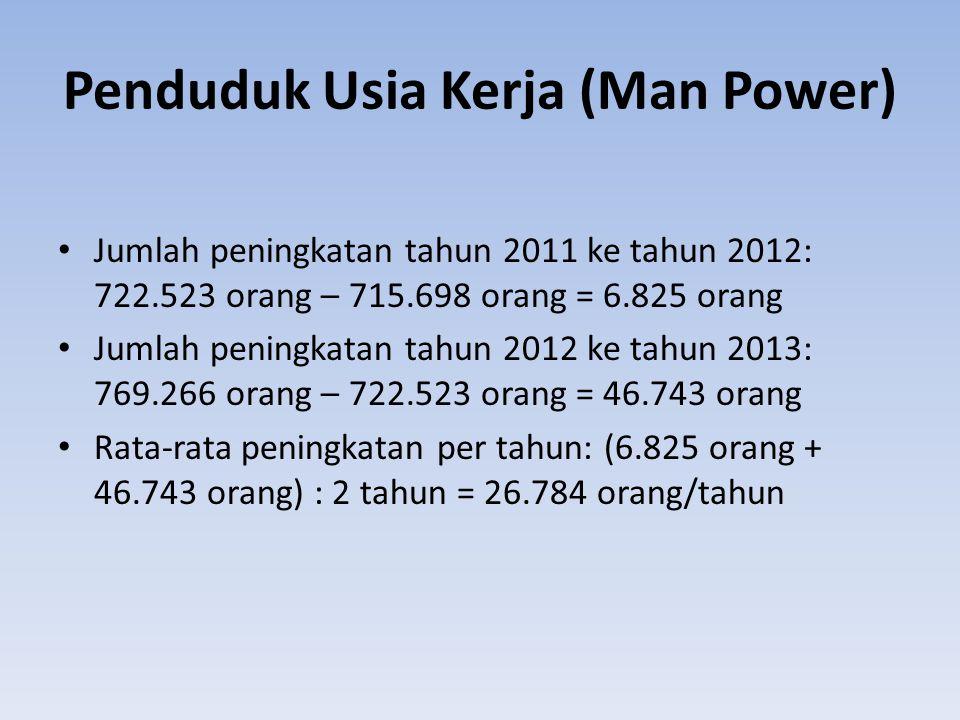 Penduduk Usia Kerja (Man Power) Jumlah peningkatan tahun 2011 ke tahun 2012: 722.523 orang – 715.698 orang = 6.825 orang Jumlah peningkatan tahun 2012