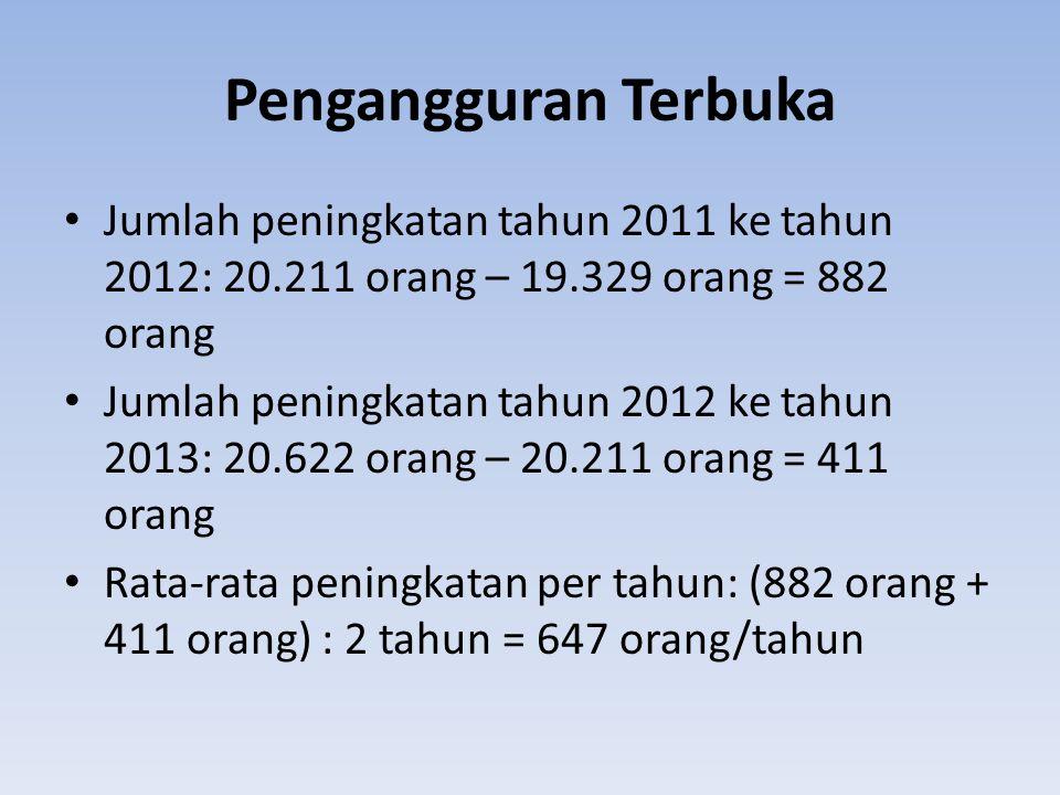 Pengangguran Terbuka Jumlah peningkatan tahun 2011 ke tahun 2012: 20.211 orang – 19.329 orang = 882 orang Jumlah peningkatan tahun 2012 ke tahun 2013: