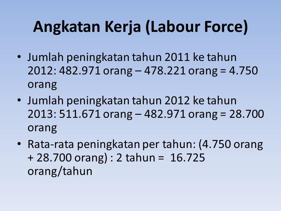 Angkatan Kerja (Labour Force) Jumlah peningkatan tahun 2011 ke tahun 2012: 482.971 orang – 478.221 orang = 4.750 orang Jumlah peningkatan tahun 2012 k