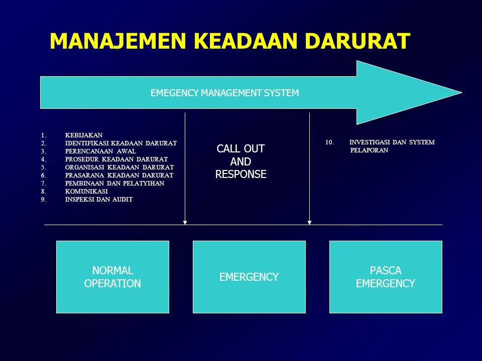 MANAJEMEN KEADAAN DARURAT EMEGENCY MANAGEMENT SYSTEM 1.KEBIJAKAN 2.IDENTIFIKASI KEADAAN DARURAT 3.PERENCANAAN AWAL 4.PROSEDUR KEADAAN DARURAT 5.ORGANI