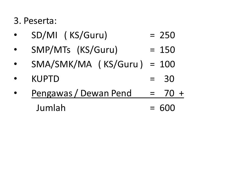 3. Peserta: SD/MI ( KS/Guru) = 250 SMP/MTs (KS/Guru) = 150 SMA/SMK/MA ( KS/Guru )= 100 KUPTD = 30 Pengawas / Dewan Pend = 70 + Jumlah = 600