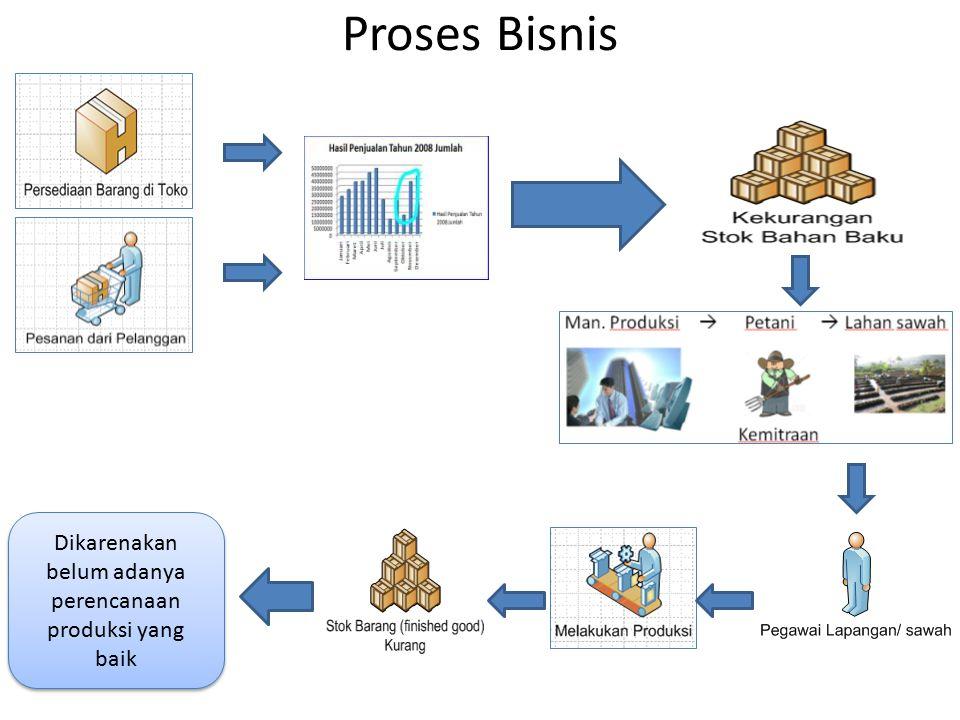 Proses Bisnis Dikarenakan belum adanya perencanaan produksi yang baik