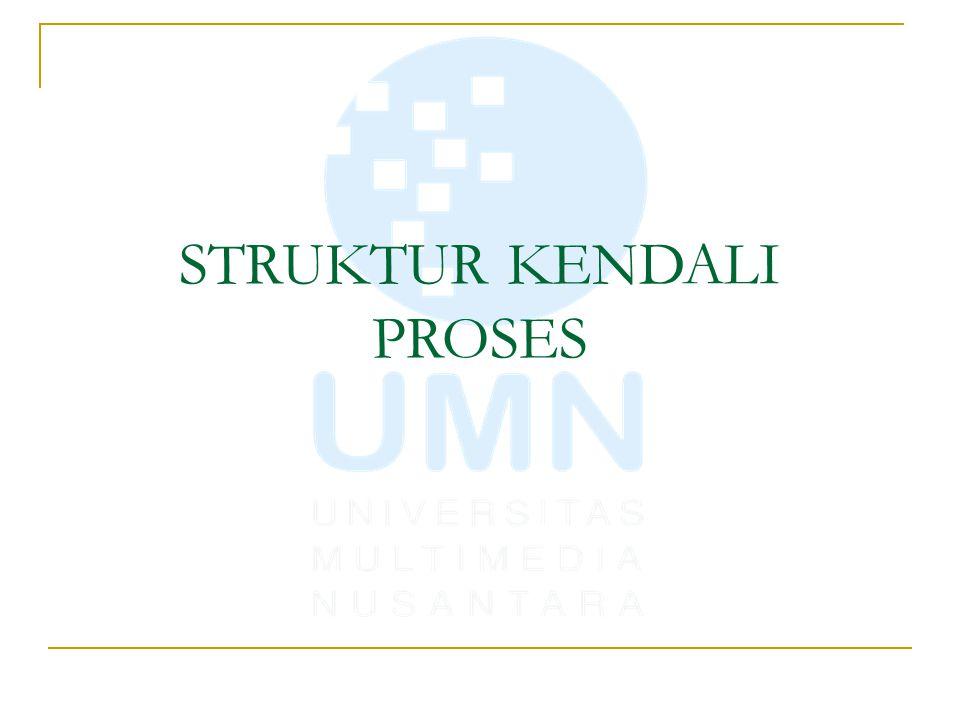 STRUKTUR KENDALI PEMILIHAN Suatu Struktur dasar algoritma yang memiliki satu atau lebih kondisi tertentu dimana sebuah instruksi dilaksanakan jika sebuah kondisi/persyaratan terpenuhi.
