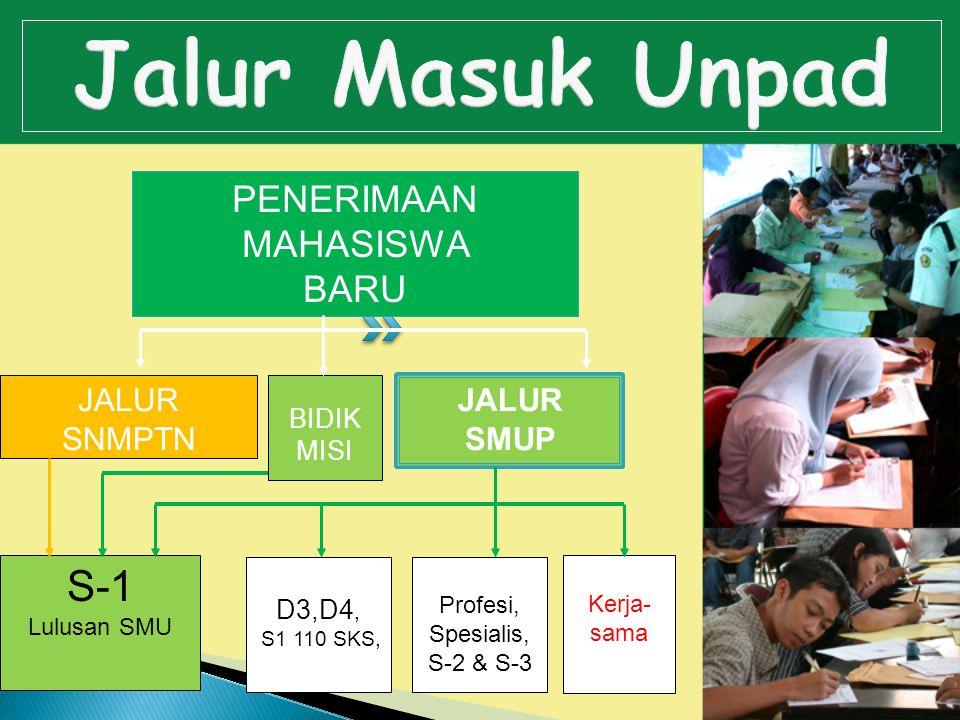S eleksi M asuk U niversitas P adjadjaran (SMUP 2011)