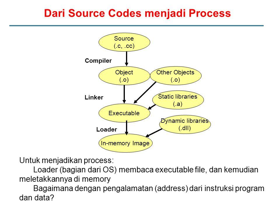 Untuk menjadikan process: Loader (bagian dari OS) membaca executable file, dan kemudian meletakkannya di memory Bagaimana dengan pengalamatan (address