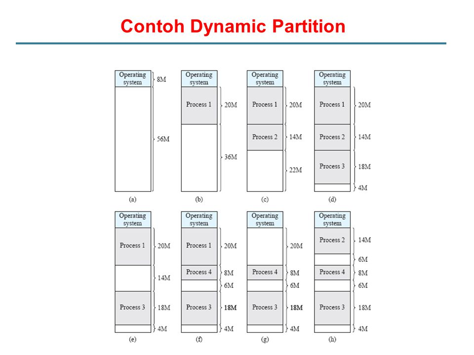 Contoh Dynamic Partition