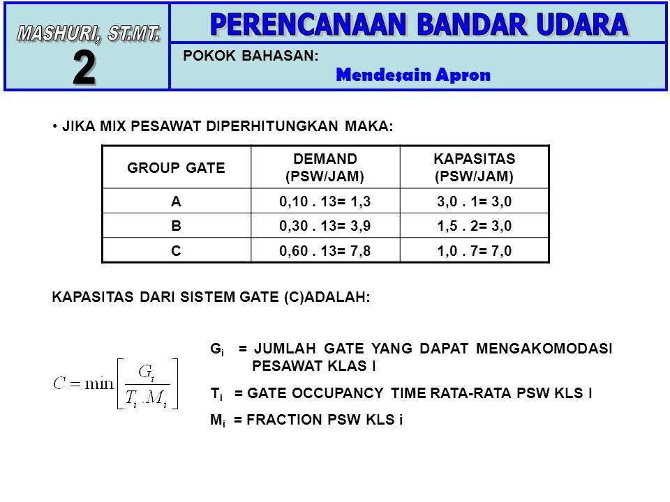 POKOK BAHASAN: Mendesain Apron JIKA MIX PESAWAT DIPERHITUNGKAN MAKA: GROUP GATE DEMAND (PSW/JAM) KAPASITAS (PSW/JAM) A0,10. 13= 1,33,0. 1= 3,0 B0,30.
