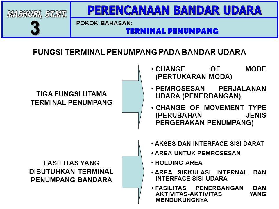 POKOK BAHASAN: TERMINAL PENUMPANG FUNGSI TERMINAL PENUMPANG PADA BANDAR UDARA TIGA FUNGSI UTAMA TERMINAL PENUMPANG CHANGE OF MODE (PERTUKARAN MODA) PEMROSESAN PERJALANAN UDARA (PENERBANGAN) CHANGE OF MOVEMENT TYPE (PERUBAHAN JENIS PERGERAKAN PENUMPANG) FASILITAS YANG DIBUTUHKAN TERMINAL PENUMPANG BANDARA AKSES DAN INTERFACE SISI DARAT AREA UNTUK PEMROSESAN HOLDING AREA AREA SIRKULASI INTERNAL DAN INTERFACE SISI UDARA FASILITAS PENERBANGAN DAN AKTIVITAS-AKTIVITAS YANG MENDUKUNGNYA