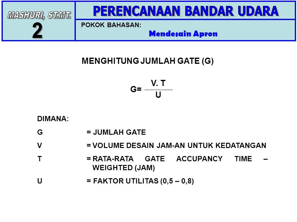 POKOK BAHASAN: Mendesain Apron MENGHITUNG JUMLAH GATE (G) G= V.