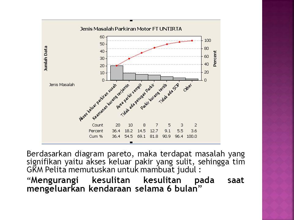 Berdasarkan diagram pareto, maka terdapat masalah yang signifikan yaitu akses keluar pakir yang sulit, sehingga tim GKM Pelita memutuskan untuk mambuat judul : Mengurangi kesulitan kesulitan pada saat mengeluarkan kendaraan selama 6 bulan