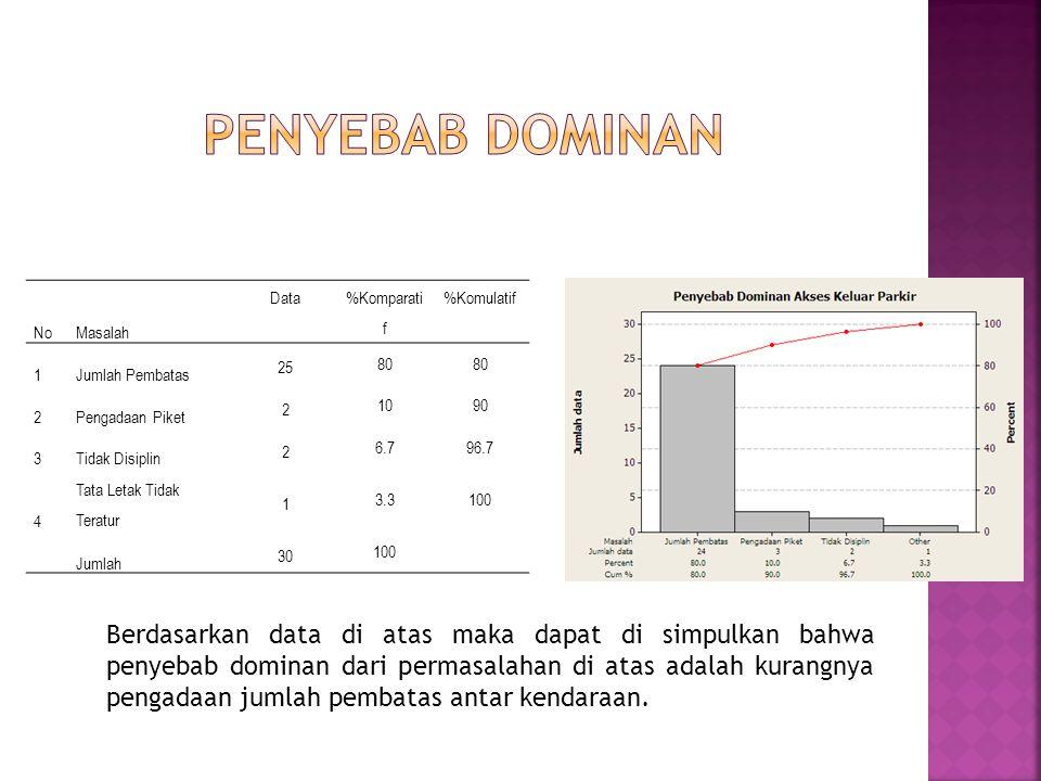NoMasalah Data %Komparati f %Komulatif 1Jumlah Pembatas 25 80 2Pengadaan Piket 2 1090 3Tidak Disiplin 2 6.796.7 4 Tata Letak Tidak Teratur 1 3.3100 Jumlah 30 100 Berdasarkan data di atas maka dapat di simpulkan bahwa penyebab dominan dari permasalahan di atas adalah kurangnya pengadaan jumlah pembatas antar kendaraan.
