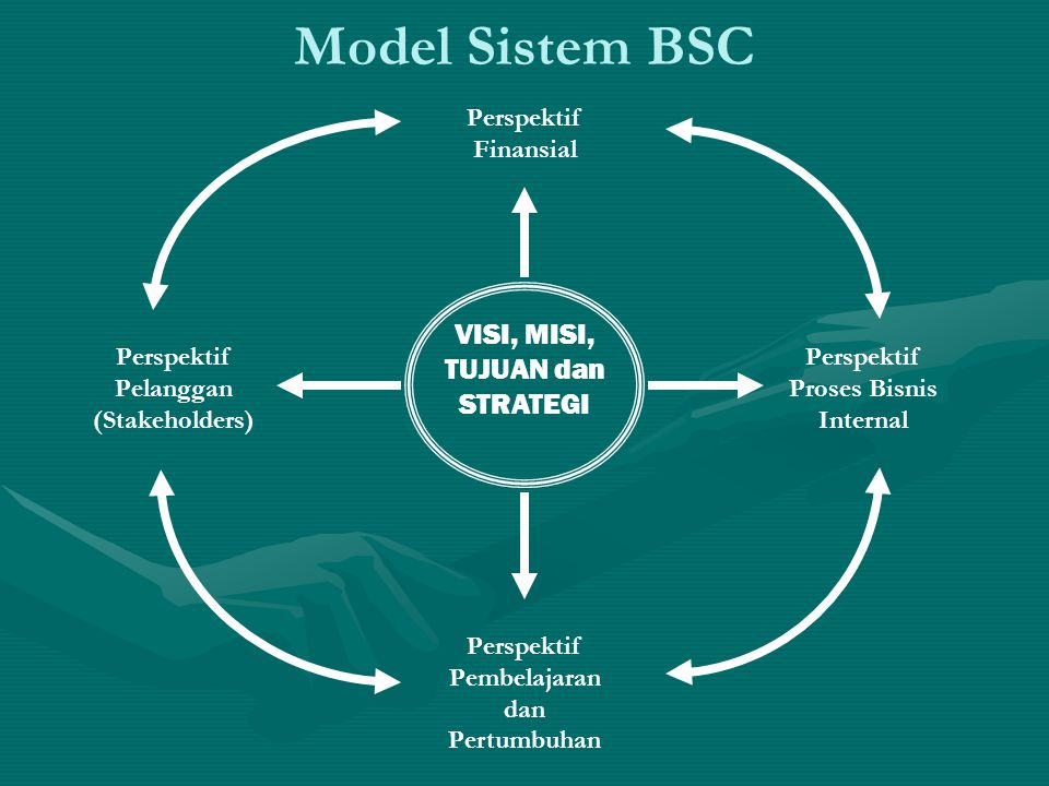 Model Sistem BSC Perspektif Finansial Perspektif Pembelajaran dan Pertumbuhan Perspektif Pelanggan (Stakeholders) Perspektif Proses Bisnis Internal VI