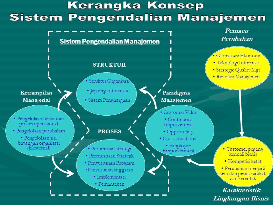 STRUKTUR PROSES Struktur Organisasi Jejaring Informasi Sistem Penghargaan Perumusan strategi Perencanaan Stratejik Penyususnan Program Penyusunan angg
