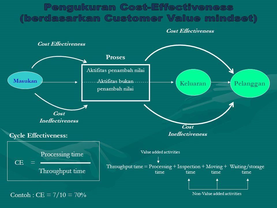 Masukan Cost Effectiveness Cost Ineffectiveness Aktifitas penambah nilai Aktifitas bukan penambah nilai KeluaranPelanggan Proses Processing time CE =