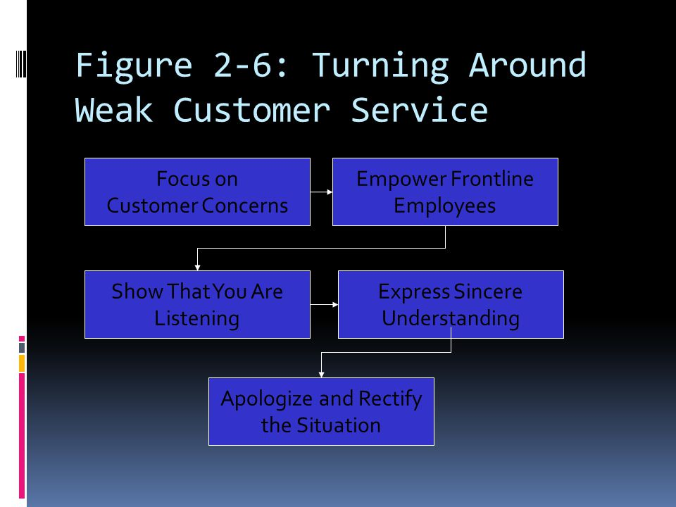 Figure 2-6: Turning Around Weak Customer Service Focus on Customer Concerns Empower Frontline Employees Show That You Are Listening Express Sincere Un