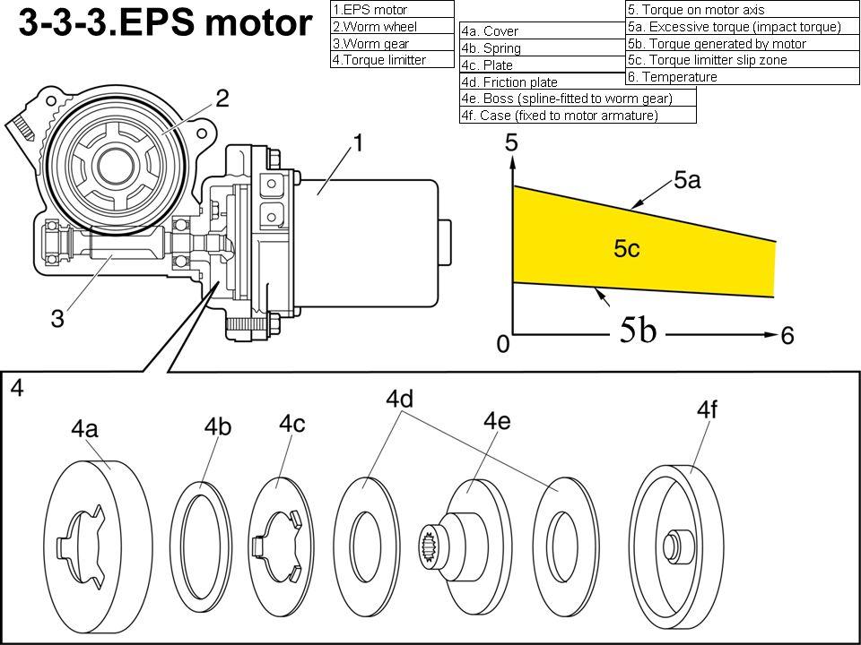 3-3-4.Manual Stopper