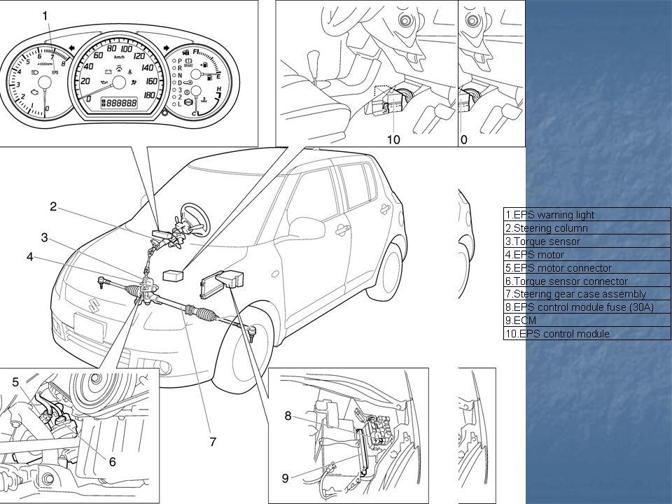 KELEBIHAN EPS Kehilangan tenaga mesin sangat kecil Kehilangan tenaga mesin sangat kecil Konsumsi bahan bakar lebih irit Konsumsi bahan bakar lebih irit Lebih ringan dan kompak Lebih ringan dan kompak Sistem power steering bekerja berdasarkan kecepatan kendaraan Sistem power steering bekerja berdasarkan kecepatan kendaraan Mudah dalam pemeriksaan bila terjadi kerusakan Mudah dalam pemeriksaan bila terjadi kerusakan Lebih aman Lebih aman