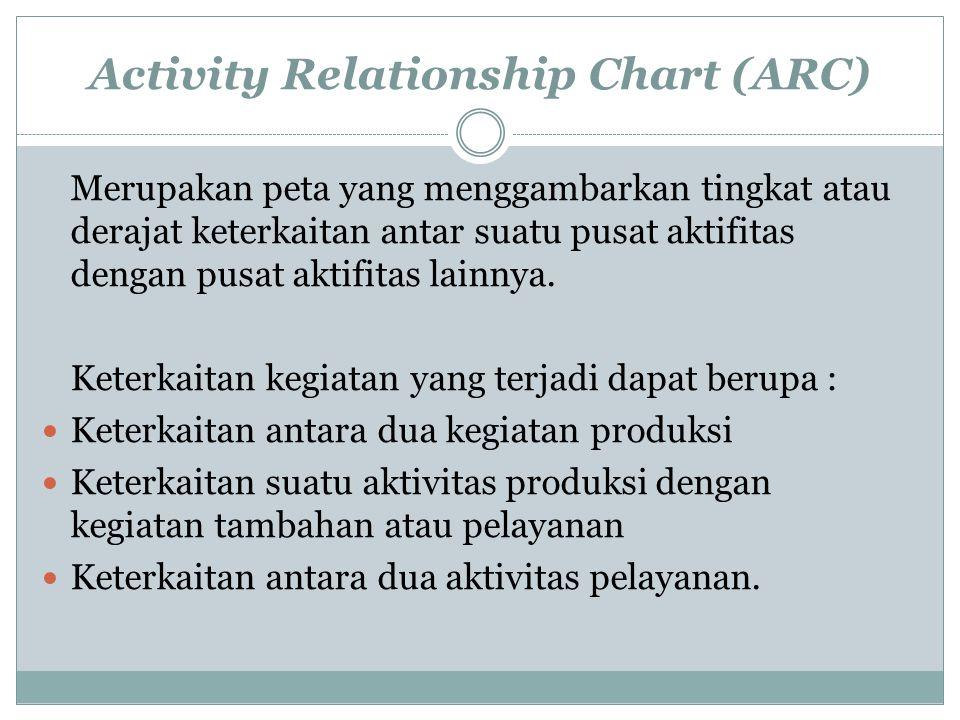 Activity Relationship Chart (ARC) Merupakan peta yang menggambarkan tingkat atau derajat keterkaitan antar suatu pusat aktifitas dengan pusat aktifita