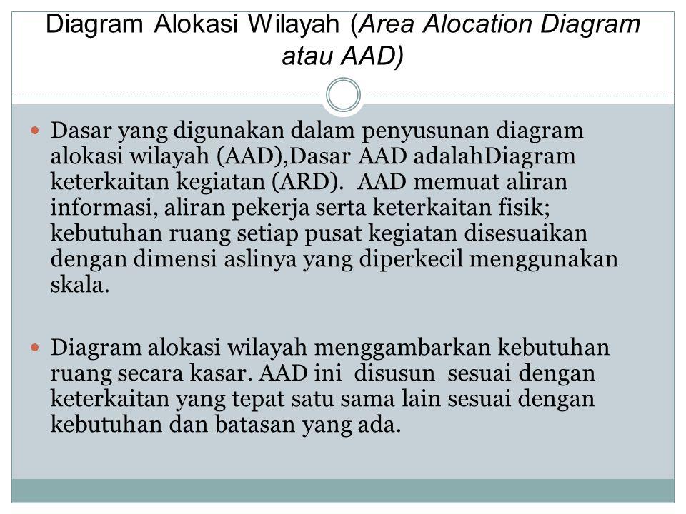 Diagram Alokasi Wilayah (Area Alocation Diagram atau AAD) Dasar yang digunakan dalam penyusunan diagram alokasi wilayah (AAD),Dasar AAD adalahDiagram