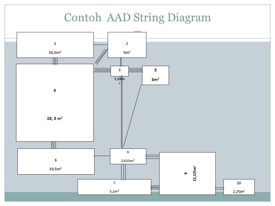Contoh AAD String Diagram 1 10,5m 2 2 5m 2 5 3m 2 3 1,69m 2 9 2,625m 2 4 28, 3 m 2 6 10,5m 2 10 2,25m 2 7 5,2m 2 8 13,125m 2