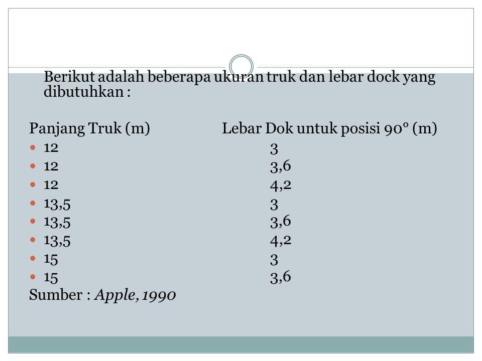 Berikut adalah beberapa ukuran truk dan lebar dock yang dibutuhkan : Panjang Truk (m)Lebar Dok untuk posisi 90° (m) 123 123,6 124,2 13,53 13,53,6 13,5