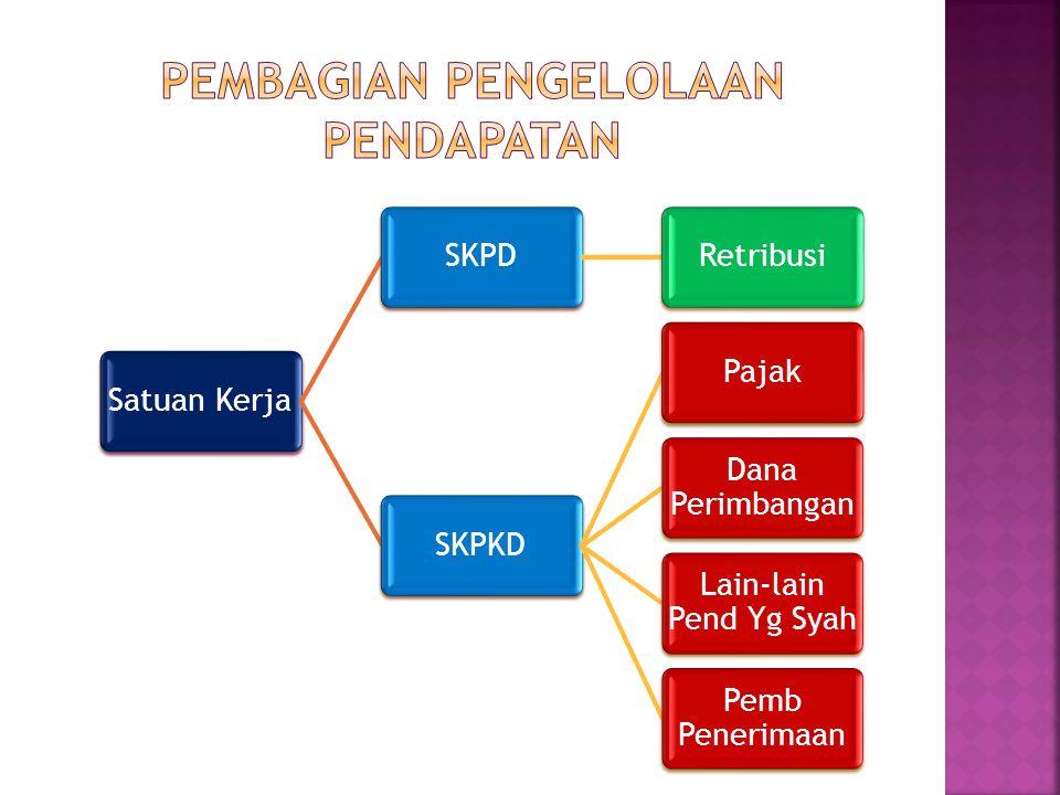 Satuan KerjaSKPDRetribusiSKPKDPajak Dana Perimbangan Lain-lain Pend Yg Syah Pemb Penerimaan