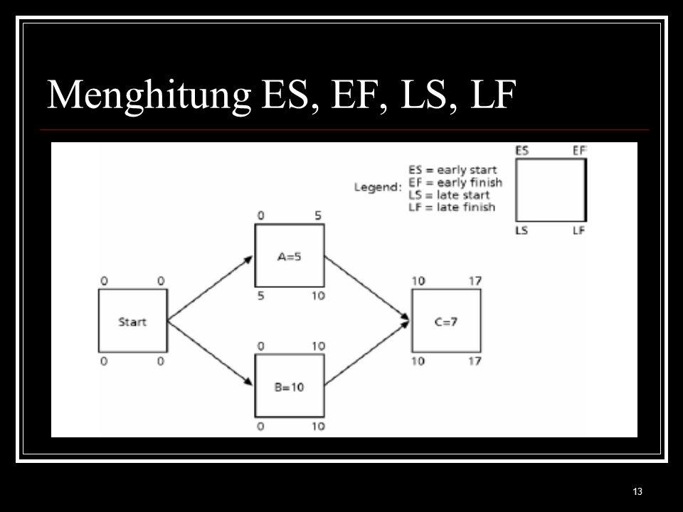 13 Menghitung ES, EF, LS, LF
