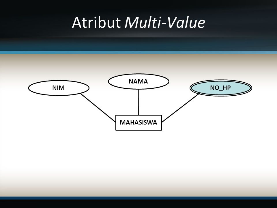 Atribut Multi-Value MAHASISWA NIM NAMA NO_HP