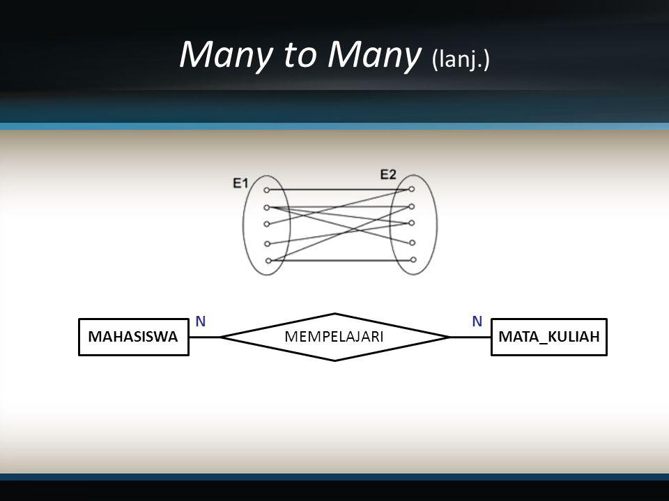 Many to Many (lanj.) MAHASISWA MEMPELAJARI MATA_KULIAH NN