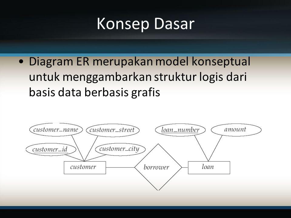 Konsep Dasar Diagram ER merupakan model konseptual untuk menggambarkan struktur logis dari basis data berbasis grafis