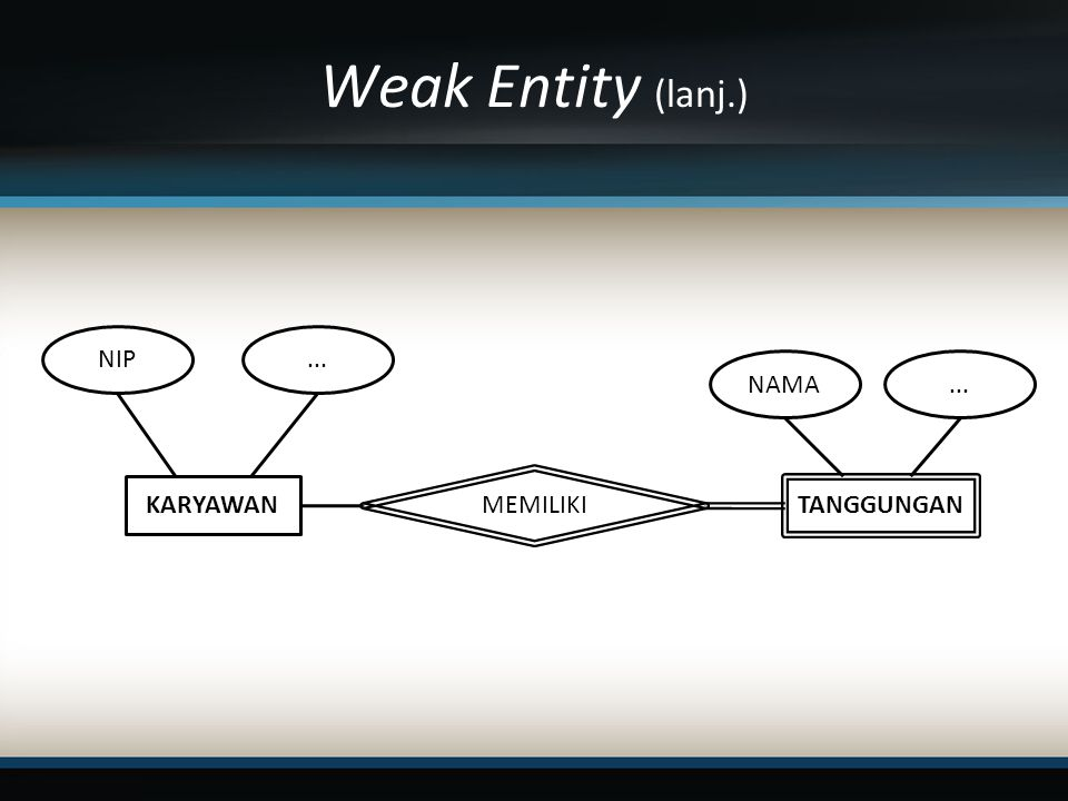 Weak Entity (lanj.) KARYAWAN MEMILIKI TANGGUNGAN NIP... NAMA...