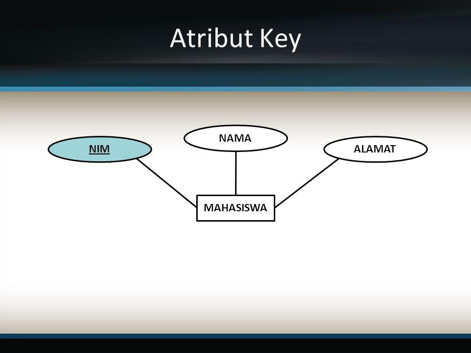 Atribut Key MAHASISWA NIM NAMA ALAMAT