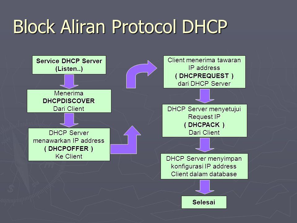 Block Aliran Protocol DHCP Service DHCP Server (Listen..) Menerima DHCPDISCOVER Dari Client DHCP Server menawarkan IP address ( DHCPOFFER ) Ke Client