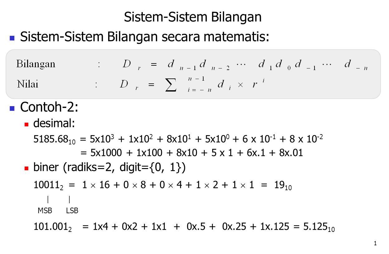 2 SistemRadiksHimpunan/elemen Digit Contoh Desimalr=10 r=2 r=16 r= 8 {0,1,2,3,4,5,6,7,8,9} 255 10 Biner {0,1,2,3,4,5,6,7} 377 8 {0,1} 11111111 2 {0,1,2,3,4,5,6,7,8,9,A, B, C, D, E, F} FF 16 Oktal Heksa desimal Biner 0000 0001 0010 0011 0100 0101 0110 0111 1000 1001 1010 1011 1100 1101 1110 1111 Heksa 0 1 2 3 4 5 6 7 8 9 A B C D E F Desimal 0 1 2 3 4 5 6 7 8 9 10 11 12 13 14 15 Sistem-Sistem Bilangan Umum