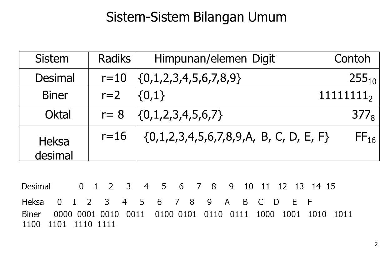 2 SistemRadiksHimpunan/elemen Digit Contoh Desimalr=10 r=2 r=16 r= 8 {0,1,2,3,4,5,6,7,8,9} 255 10 Biner {0,1,2,3,4,5,6,7} 377 8 {0,1} 11111111 2 {0,1,