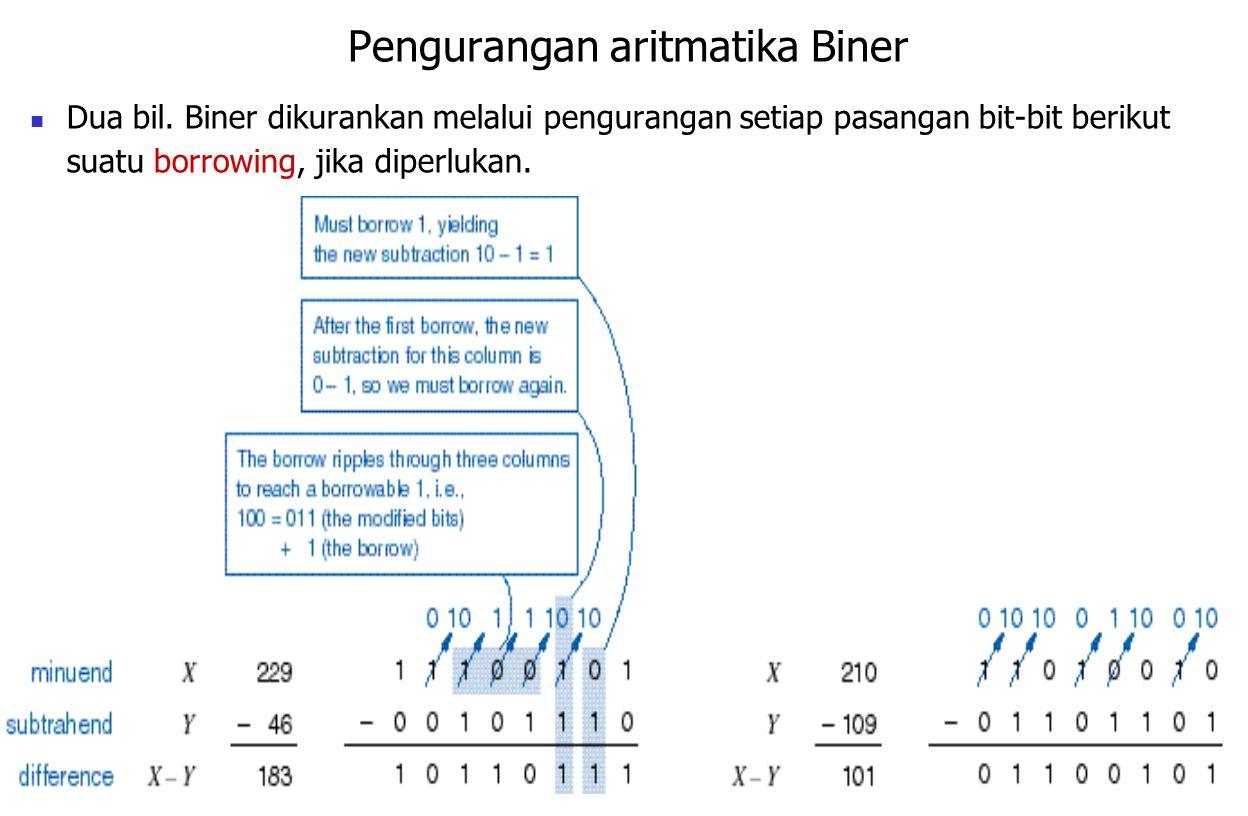 8 Representasi-2 bilangan biner negatif Besaran bertanda (Signed-magnitude) Gunakan MSB sbg bit tanda (sign bit), dan sisa sbg besran (magnitude) Contoh: 11111111 2 = -127 10 Jangkauan mulai -2 (n-1) +1 s/d 2 (n-1) –1 u/ sebuah bil.
