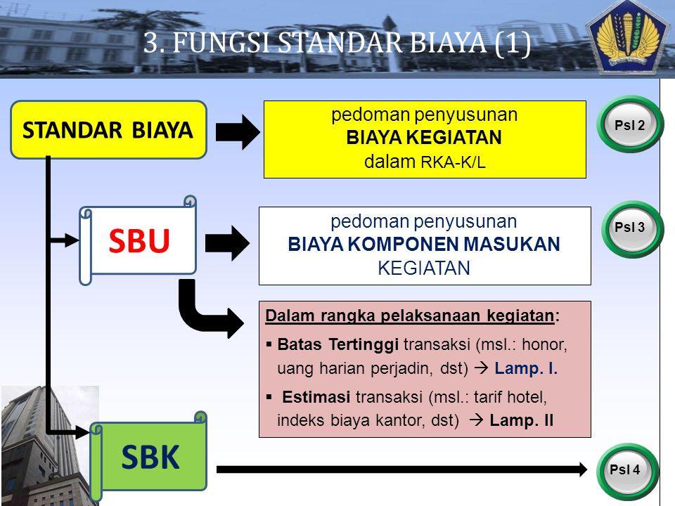 pedoman penyusunan BIAYA KEGIATAN dalam RKA-K/L 3. FUNGSI STANDAR BIAYA (1) SBU SBK Psl 2 STANDAR BIAYA pedoman penyusunan BIAYA KOMPONEN MASUKAN KEGI