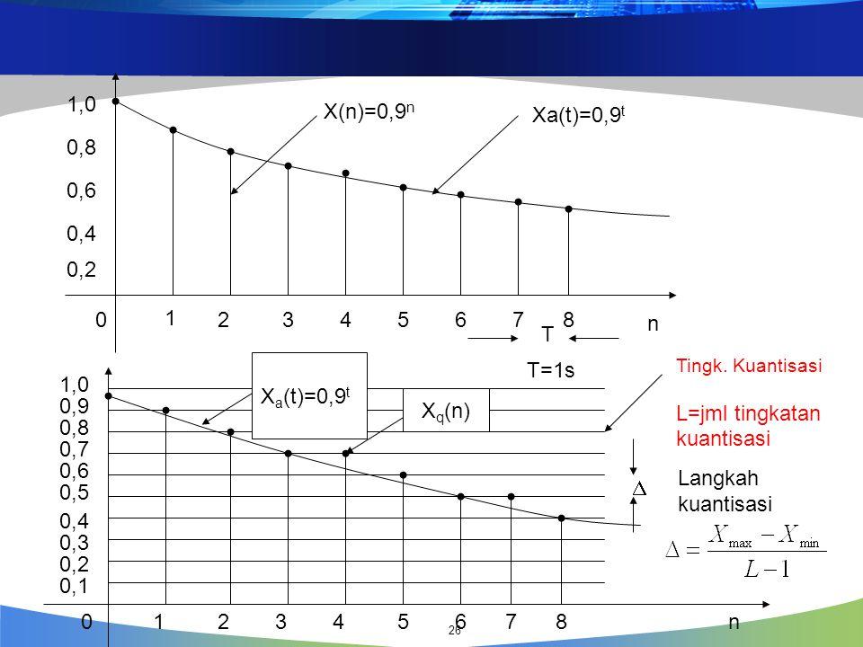 X(n)=0,9 n Xa(t)=0,9 t n 1 23456780 1,0 0,8 0,6 0,4 0,2 T T=1s 12345678 0,1 0,2 0,3 0,4 0,5 0,6 0,7 0,8 0,9 1,0 0n Tingk. Kuantisasi L=jml tingkatan k