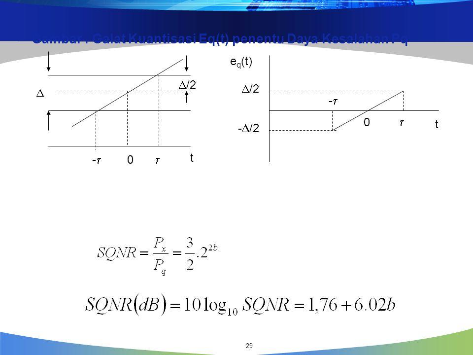 Signal Quantitation to Noise Ratio ( SQNR ) : nilai kualitas keluaran ADC yang ditentukan oleh Rasio daya sinyal terhadap daya kebisingan (noise).  