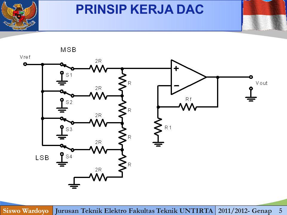 www.themegallery.com PRINSIP KERJA DAC Siswo WardoyoJurusan Teknik Elektro Fakultas Teknik UNTIRTA2011/2012- Genap 5