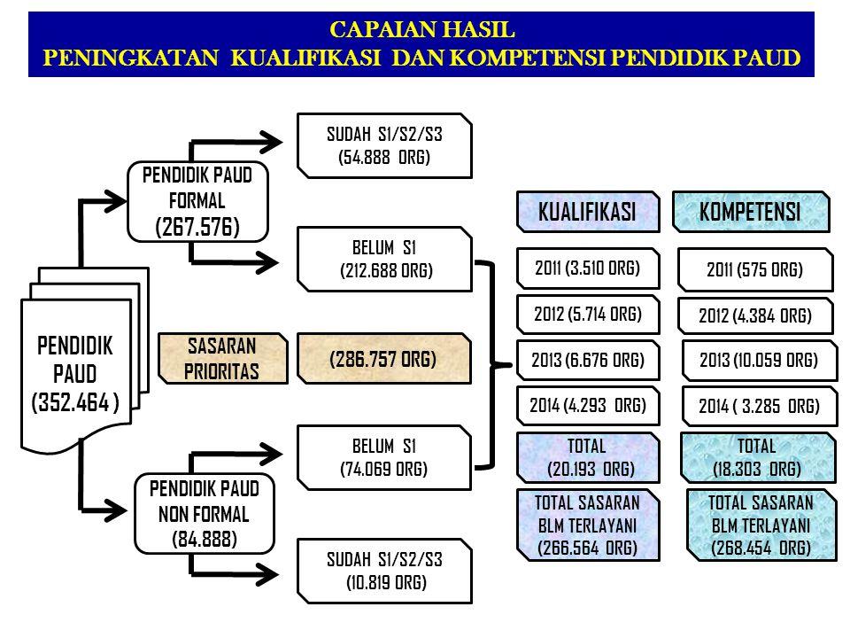 PENDIDIK PAUD (352.464 ) PENDIDIK PAUD FORMAL (267.576) PENDIDIK PAUD NON FORMAL (84.888) BELUM S1 (212.688 ORG) CAPAIAN HASIL PENINGKATAN KUALIFIKASI DAN KOMPETENSI PENDIDIK PAUD 2013 (6.676 ORG) SUDAH S1/S2/S3 (54.888 ORG) 2011 (3.510 ORG) 2012 (5.714 ORG) BELUM S1 (74.069 ORG) SUDAH S1/S2/S3 (10.819 ORG) (286.757 ORG) SASARAN PRIORITAS TOTAL SASARAN BLM TERLAYANI (266.564 ORG) TOTAL (20.193 ORG) KUALIFIKASI 2013 (10.059 ORG) 2011 (575 ORG) 2012 (4.384 ORG) TOTAL SASARAN BLM TERLAYANI (268.454 ORG) TOTAL (18.303 ORG) KOMPETENSI 2014 (4.293 ORG) 2014 ( 3.285 ORG)